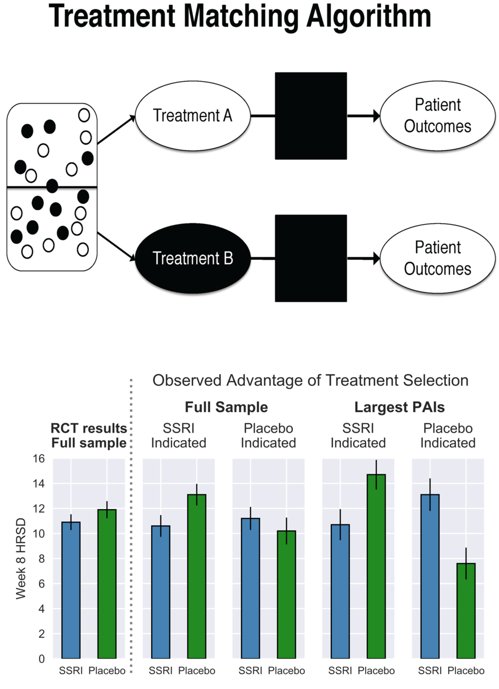 Leveraging Machine learning for PErsonalized PRediction of Treatment Response - Greater knowledge of variables predicting better or worse treatment response prior to the start of treatment may have important clinical implications regarding which interventions are best suited for whom, thus informing treatment selection. Our more recent research is aimed at developing actionable, algorithm-guided treatment recommendations to improve outcomes for depressed individuals by matching them to the optimal intervention. We are currently conducting this research within the context of randomized clinical trials and within real-world psychiatric clinics.