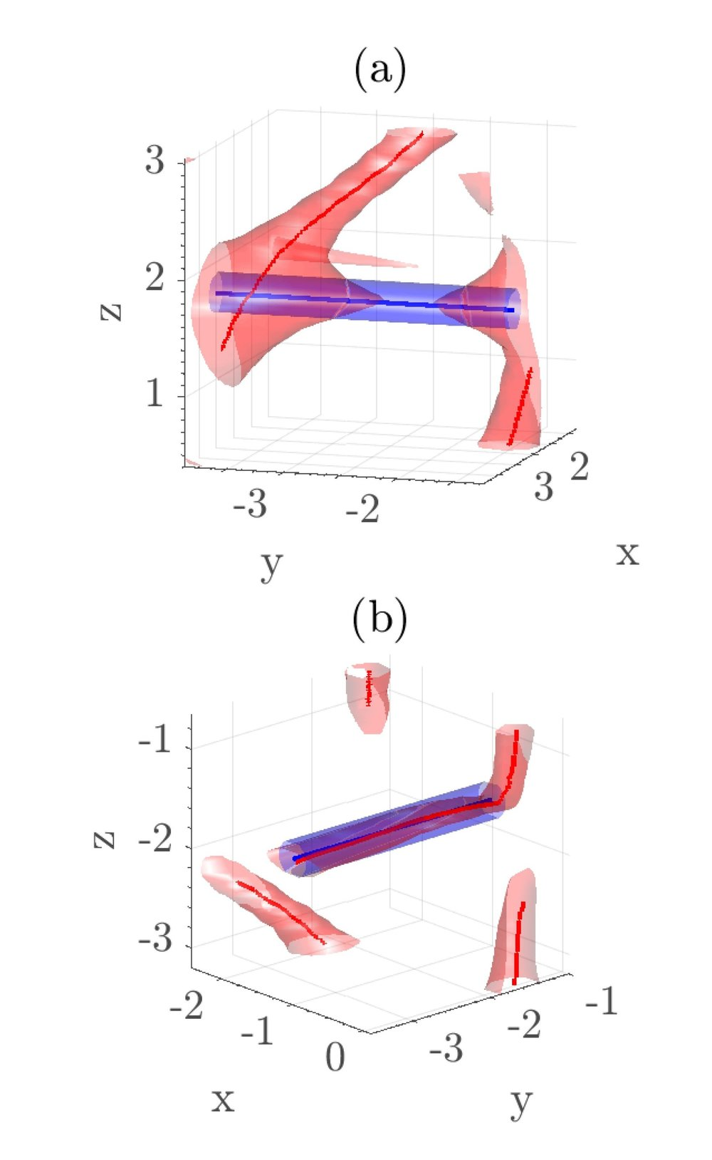 """Non-trivial geometry of neutron vortices pinned to the misaligned array of flux tubes in a neutron star arises naturally due to the """"frustration"""" of the system caused by the competing forces on the superfluid. The vortices do not crystallise into a rectilinear array as they do when the rotation and magnetic axes are aligned. Instead, they settle into a complex, partially polarised, interlocked pattern, called a """"vortex crystal"""";. This figure depicts the deformation and pinning of vortices (shaded in red) in a vortex crystal due to interactions with flux tubes (shaded in blue) which are tilted 90° with respect to the rotation axis. (a) Close-up snapshot of """"vortex spike"""". (b) A pinned vortex.    (Drummond L. V., Melatos A., 2018, Monthly Notices of the Royal Astronomical Society, 475, 910)."""