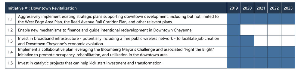 Implementation Plan_Forward Greater Cheyenne-9.jpg