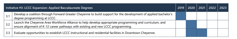 Implementation Plan_Forward Greater Cheyenne-11.jpg