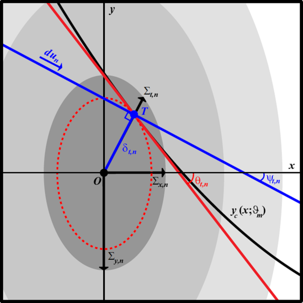 Illustration of the geometry of the TRK statistic. Data point centroid is at (x_n, y_n) (point O), with convolved widths (Sigma_{x,n},Sigma_{y,n}). Model curve y_c(x; theta_m) is tangent to the convolved error ellipse at tangent point (x_{t,n}, y_{t,n}) (point T). Red line is the linear approximation of the model curve, with slope m_{t,n} = tan theta_{t,n}. Blue line indicates the direction du_n of path integration for the TRK statistic, perpendicular to the segment OT. TRK is geometrically equivalent to a 1D chi^2-like statistic measured in the direction of the tangent point.