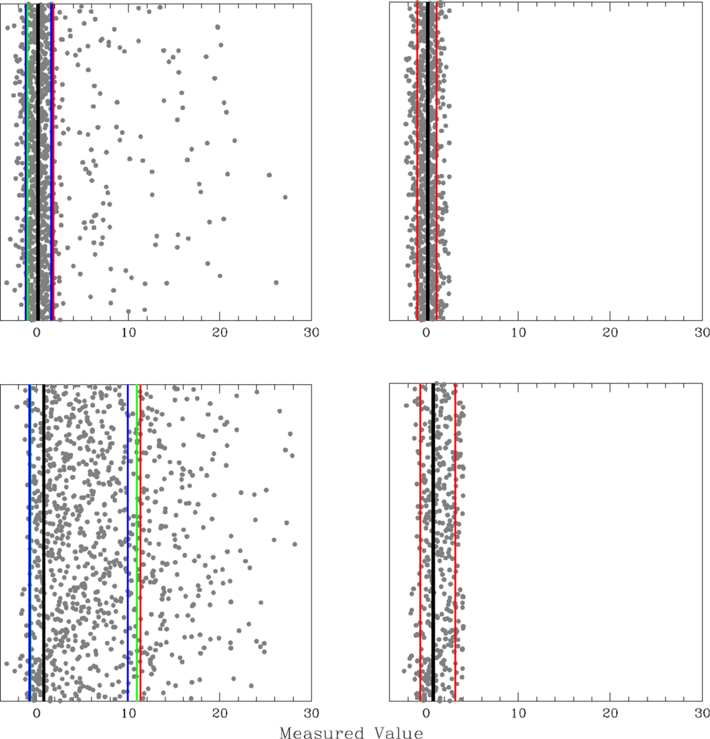 Left:  1000 measurements, with fraction f_1 = 1 - f_2 drawn from a Gaussian distribution of mean mu_1 = 0 and standard deviation sigma_1 = 1, and fraction f_2 = 0.15 (top) and 0.85 (bottom), representing contaminated measurements, drawn from the positive side of a Gaussian distribution of mean mu_2 = 0 and standard deviation simga_2 = 10, and added to uncontaminated measurements, drawn as above. Mode (black line) and 68.3-percentile deviations, measured both below and above the mode, using technique 1 from §2.2 (red lines), using technique 2 from §2.2 (green lines), and using technique 3 from §2.2 (blue lines). The mode performs better than the median or the mean, especially in the limit of large f_2. The 68.3-percentile deviation performs better when paired with the mode, and when measured in the opposite direction as the contaminants.  Right:  After iterated Chauvenet rejection, using the smaller of the below- and above-measured 68.3-percentile deviations, in this case as measured by technique 1 from §2.2. Techniques 2 and 3 from §2.2 yield similar post-rejection samples and mu and sigma measurements.