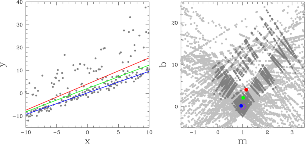 Left:  Equally weighted measurements, drawn from a Gaussian distribution of mean y(x) = x and standard deviation 1, where half of the measurements have been contaminated, in the positive direction.  Right:  Model solutions, calculated from each pair of measurements in the left panel, for the model y(x) = b + m(x - xbar), where xbar = (Sum_i^N w_ix_i) / (Sum_i^N w_i) = (Sum_i^N w_ix_i) / N ≈ 0. Each calculated parameter value is weighted, as prescribed in §2.1, and darker points correspond to model solutions where the combination of these weights, (w_b^{-1} + w_m^{-1})^{-1}, is in the top 50%. The purple circle corresponds to the original, underlying model, and in both panels, red, green, and blue correspond to the weighted mean, median, and mode, respectively, of the calculated parameter values, as defined in §2 and §3. Red also corresponds to least-squares regression, applied to the measurements in the left panel (see §2). The weighted mode performs the best. The weighted mean/least-squares regression performs the worst.