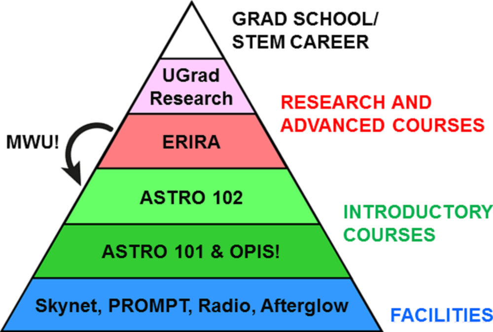 UNC-Chapel Hill's astronomy-track majors and minors recruitment and retention pyramid, which has resulted in an ≈300% increase in majors and minors since our introduction of OPIS! and ERIRA.