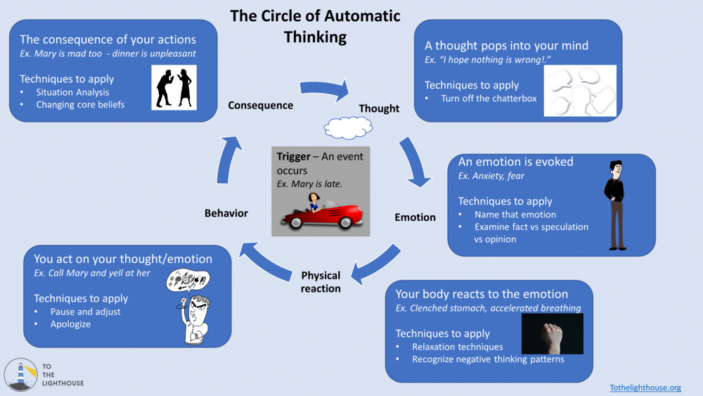 The Circle of Automatic Thinking