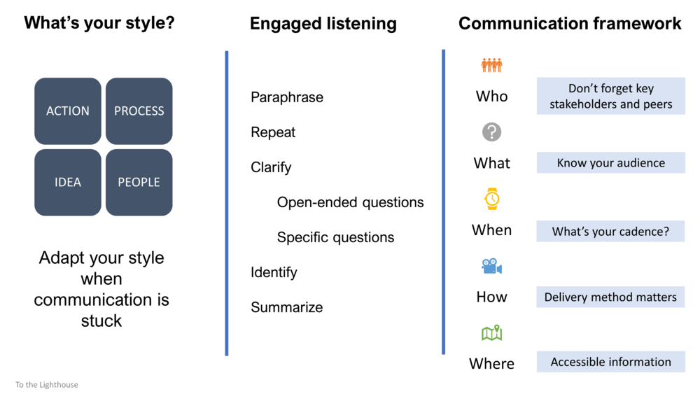 Communicating effectively infographic.png