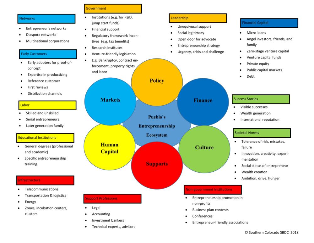 Pueblo Entrepreneur Ecosystem 2018-1.png