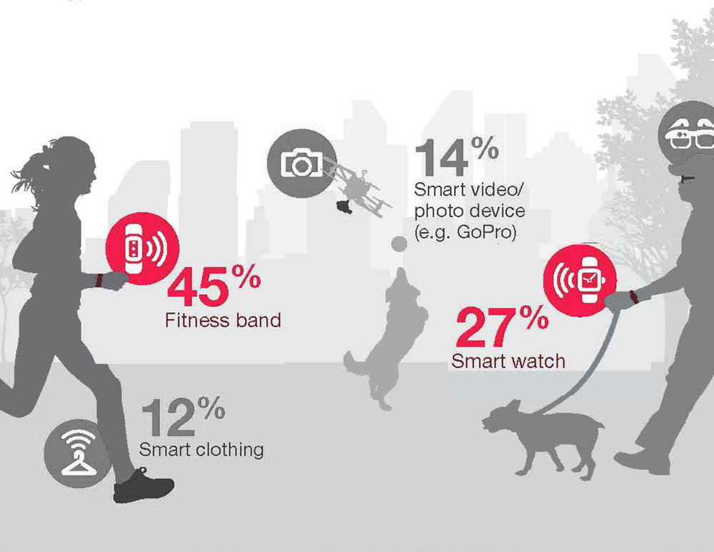 Market Share of Wearables,  PWC Report 2016
