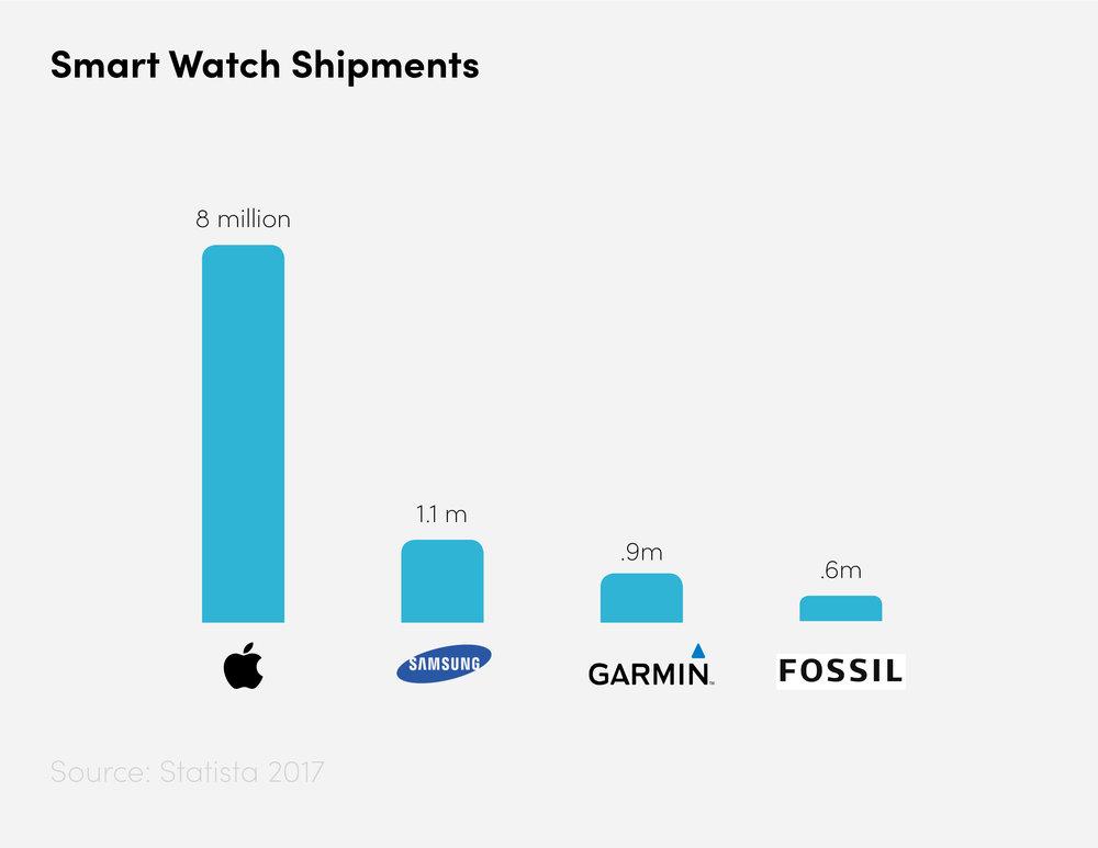 Total Watch Shipments,  Statista 2017
