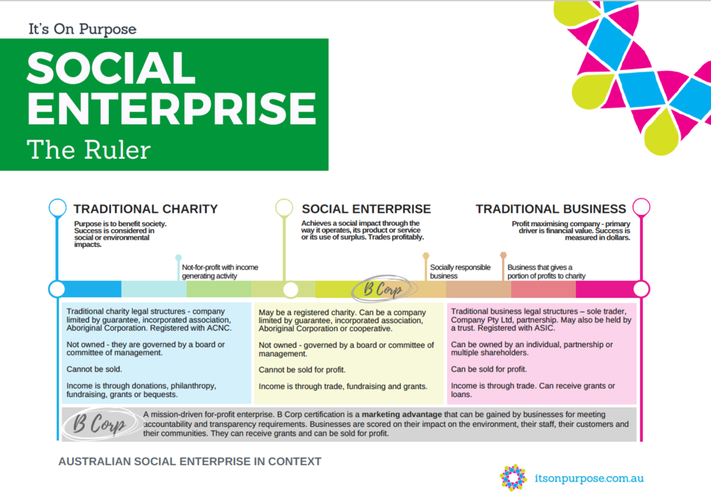 Download our Social Enterprise Ruler