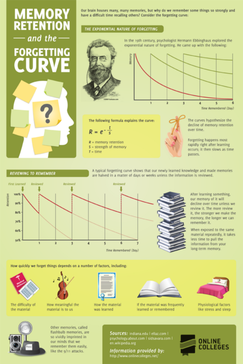 Here's a great infographic about the Forgetting Curve and factors that impact our ability to remember.  http://elearninginfographics.com/memory-retention-and-the-forgetting-curve-infographic/