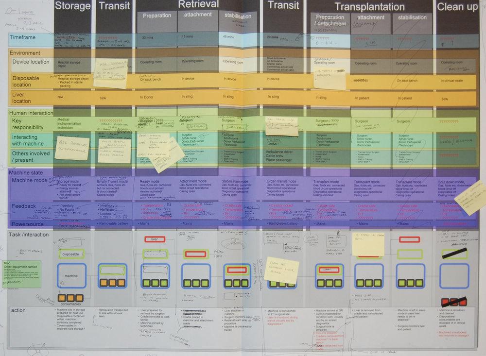 Organ Transplant Interaction Map
