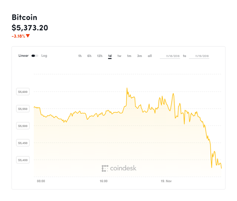 The bitcoin price slipped again over the last 24 hours to yearly lows. COINDESK