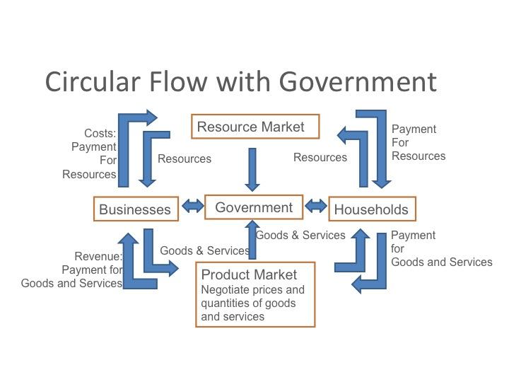 Circular_Flow_03.jpg