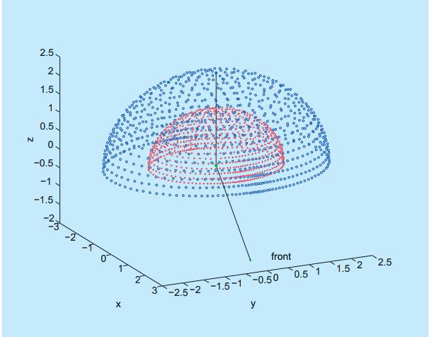 Concentric spheres spatial quantization