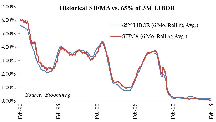 Figure 1: SIFMA versus LIBOR