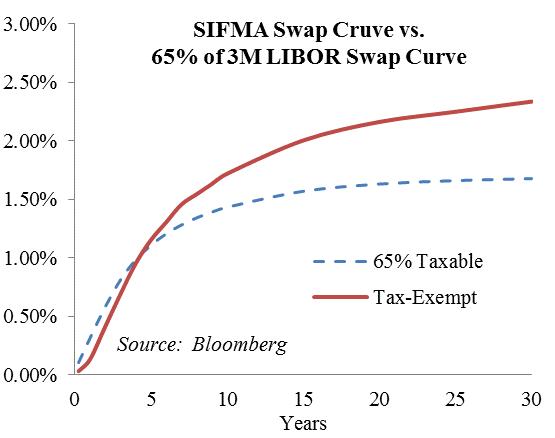 Figure 2: SIFMA versus 65% LIBOR Swap Curves
