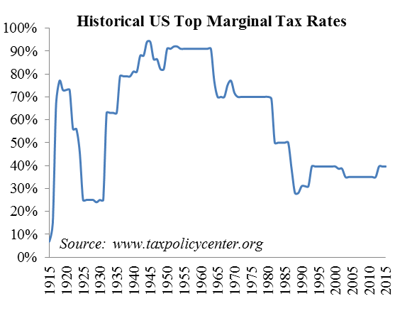 Figure 3: Top Marginal Tax Rates