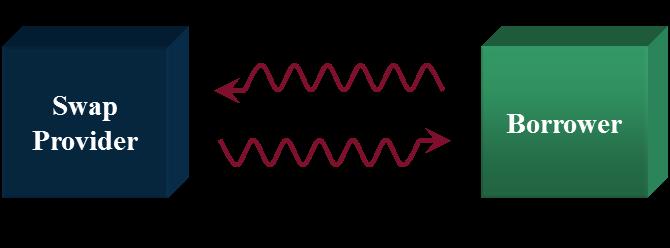 Figure 5: Basis Swap