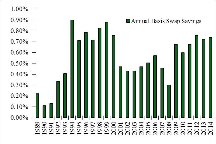 Figure 6: Historical Savings 30 Year Basis Swap