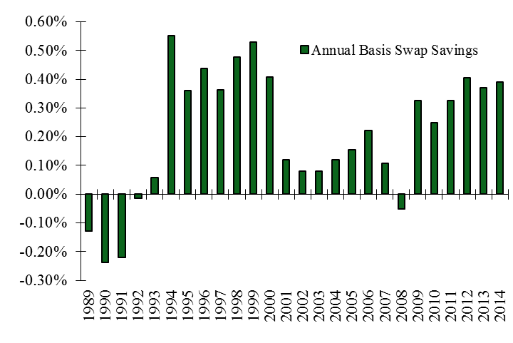 Figure 7: Historical Savings 10 Year Basis Swap
