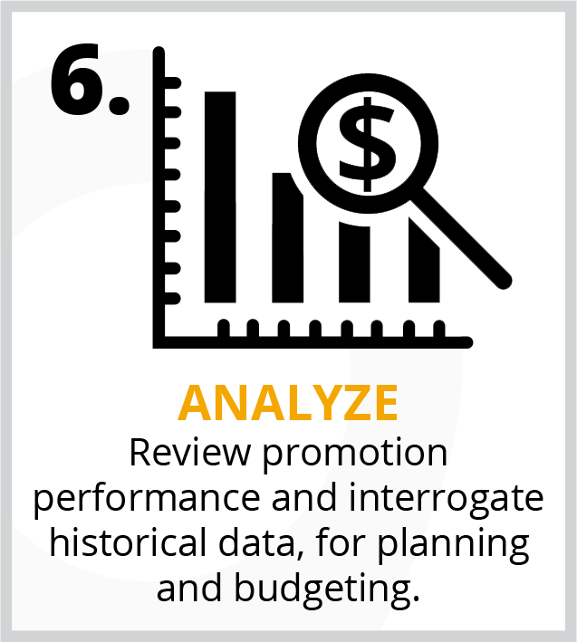 Review promotion performance and interrogate display data