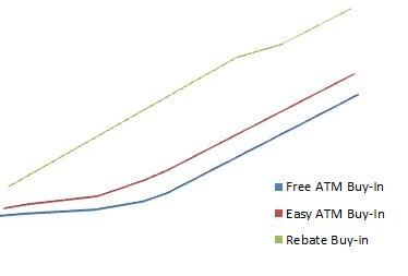 Profits over time - Deals 1-2-3