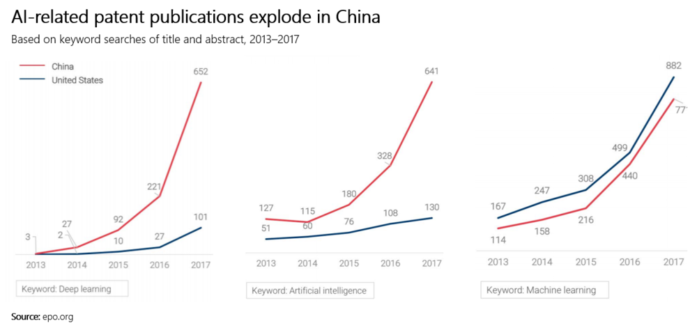 Source:   Top AI Trends To Watch In 2018