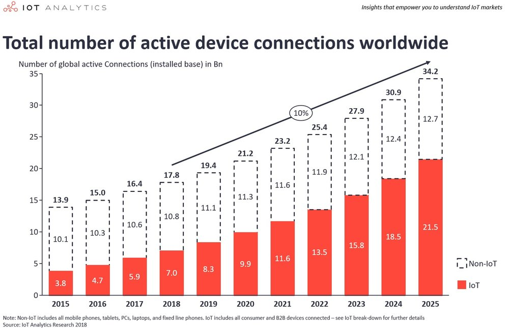 Source:   State of the IoT 2018