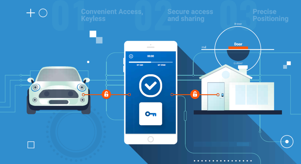 ONEKEY - Onekey solution gets rid of a need for any key and provides convenience and higher security by utilizing (inaudible) soundwave and wireless technology for both the automotive and smart lock market.