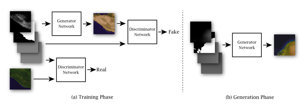 The conditional generative adversarial nets (Conditional GAN) model and data examples used in the project. Earth data was used in the training phase, while Mars data was used in the generation phase. The generator was trained to produce color images according to topographical data in hopes of convincing the discriminator which was trained to be knowledgeable about the authenticity of Earth imagery. The two networks were trained in turn so that they can compete and grow together. The datasets consist of global data of Earth and Mars sliced into tiles. To facilitate training and generation, land-ocean mask, longitude, and latitude data were also used.