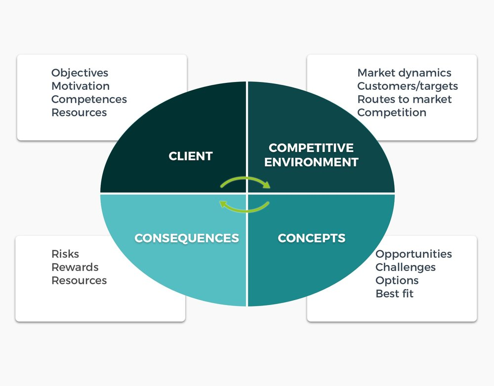 4C analytical framework - This approach is based on detailed understanding of the Client's needs and objectives, their Competitive environment, on identifying the key opportunities and challenges, including various options (Concepts), and assess the Consequences in order to offer the best solutions.