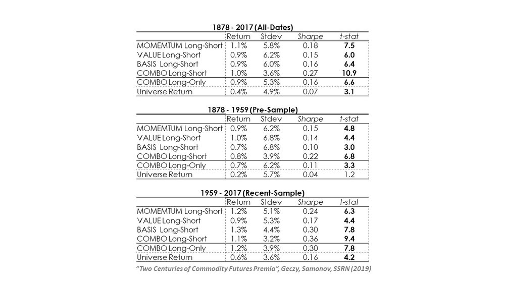 Many institutional and family office portfolios have allocations to some  commodity risk. Before 2007 d5a1f5838