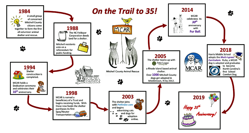 On the Trail to 35 Poster.png