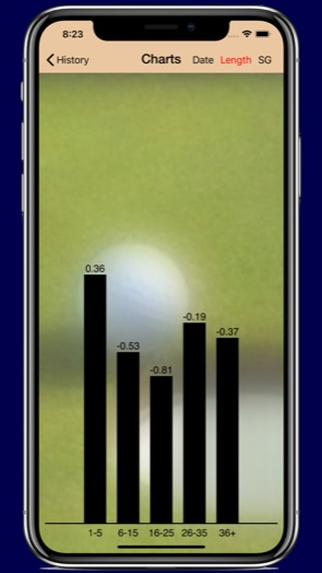 Charts Screen: View Results for All Stored Rounds as Bar Charts