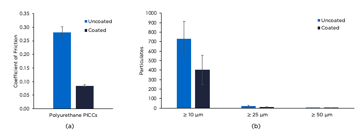 Figure 2.a): Lubricity of CENTAUR™ PICCs The coefficient of friction of polyurethane PICCs coated with Centaur™ and compared to uncoated controls.  Figure 2.b): Particulate Generation of polyurethane PICCs coated with Centaur™ and compared to uncoated controls when subjected to a simulated use model (torturous path)