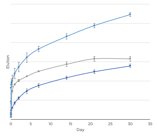 Figure 5: Cumulative elution profiles of three different formulations of CovaCoat® loaded with the same API. Formulations of CovaCoat® can be tailored to achieve desired elution profile.