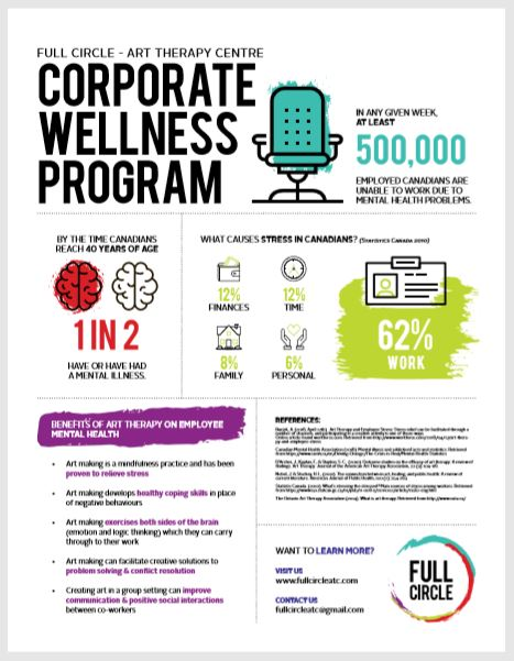 Full Circle Art Therapy - Corporate Wellness Program (Thumbnail).JPG