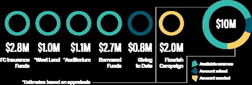 SPAC Flourish Budget details 01