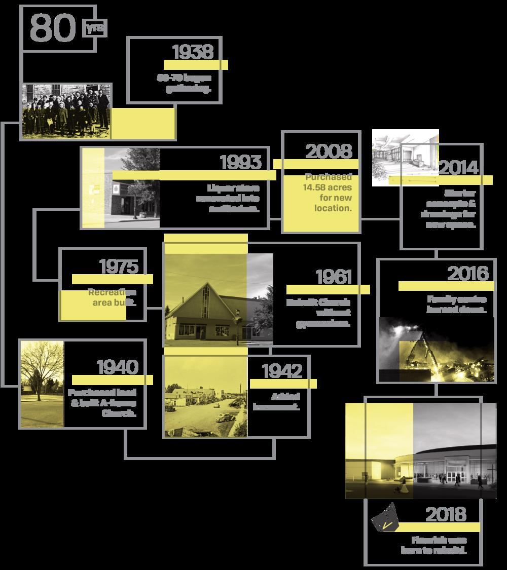 SPAC 80 Years of Flourishing timeline