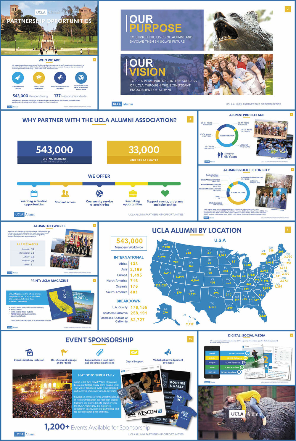 This PowerPoint deck helped the UCLA Alumni Business Development team close major brand partnerships. It had to be both professional, engaging, easy to edit, and as friendly as UCLA's events.