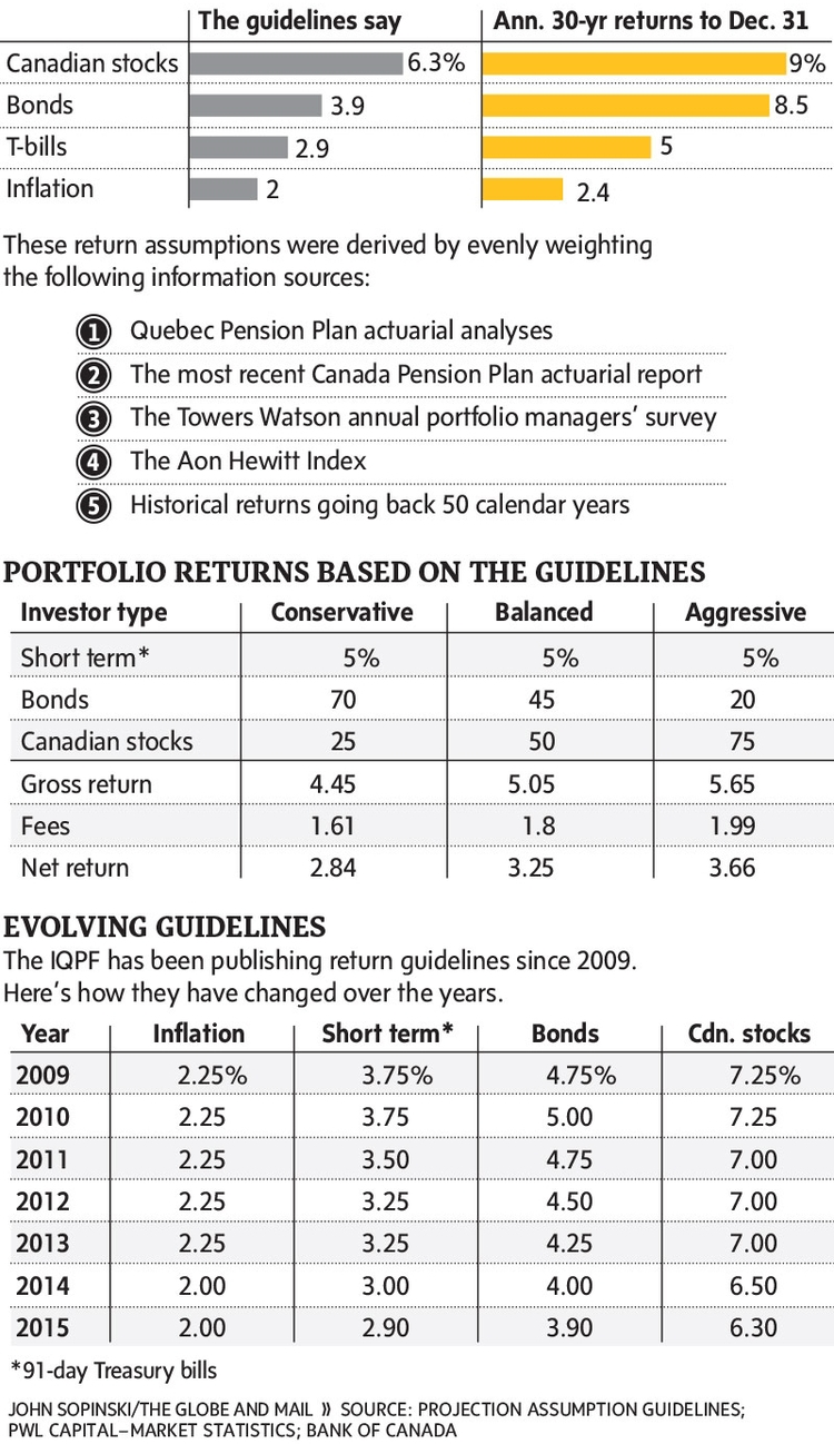 Projected Investment Returns Why These New Guidelines Are Golden.jpg