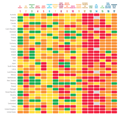SDG Dashboard for OECD countries  Source: Bertelsmann Stiftung and Sustainable Development Solutions Network - 2018