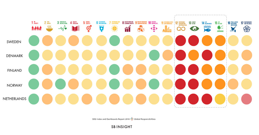SDG Dashboard for The Nordics & The Netherlands  Source: Bertelsmann Stiftung and Sustainable Development Solutions Network - 2018 (image edited by SB Insight)
