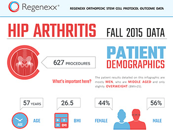 This data looks at patient outcomes for stem cell treatments for hip arthritis.