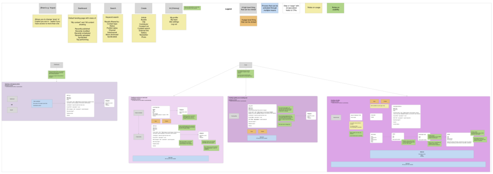 Documenting the content flow to publish the content on a Vogue site -