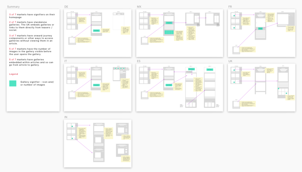 Wireframes looking at the different article/gallery journeys in the different markets -