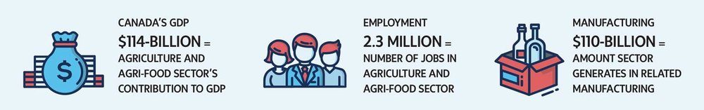 Source: Agriculture and Agri-food Canada