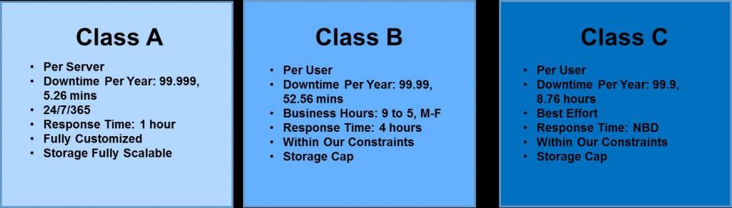 ClassesofService