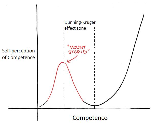 Fig1 : Courtesy of  www.psychmechanics.com